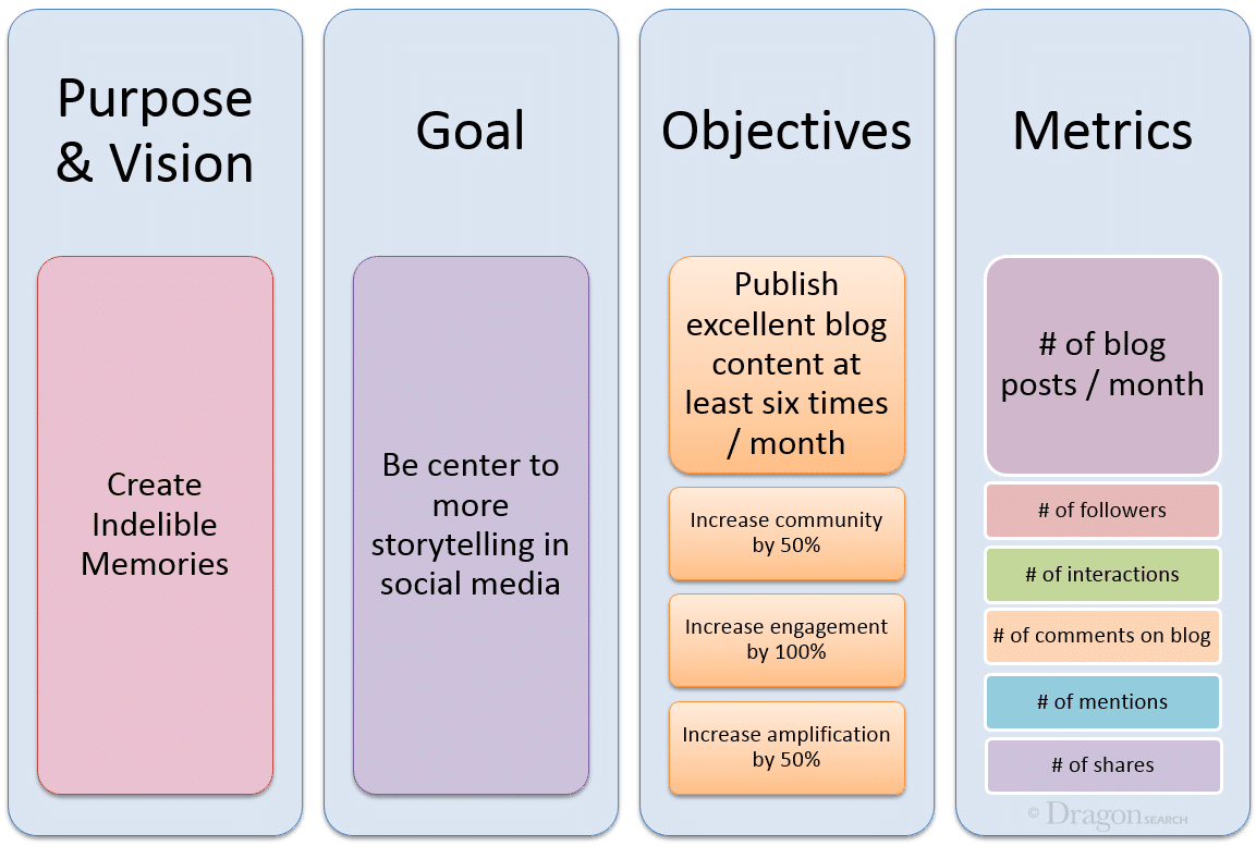 Setting goals for marriage